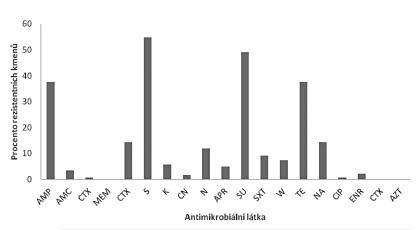 Míra rezistence kmenů salmonel k jednotlivým antimikrobiálním látkám Fig 5. Antimicrobial resistance levels in <em>Salmonella</em> strains by drug