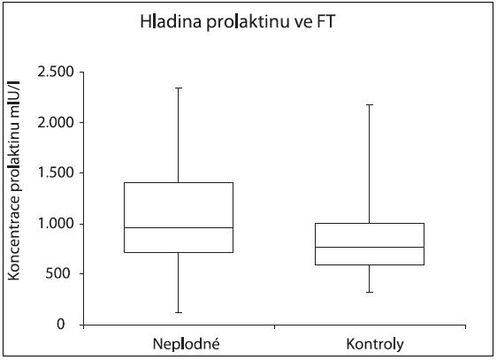 Srovnání hladin prolaktinu u skupiny neplodných a kontrol