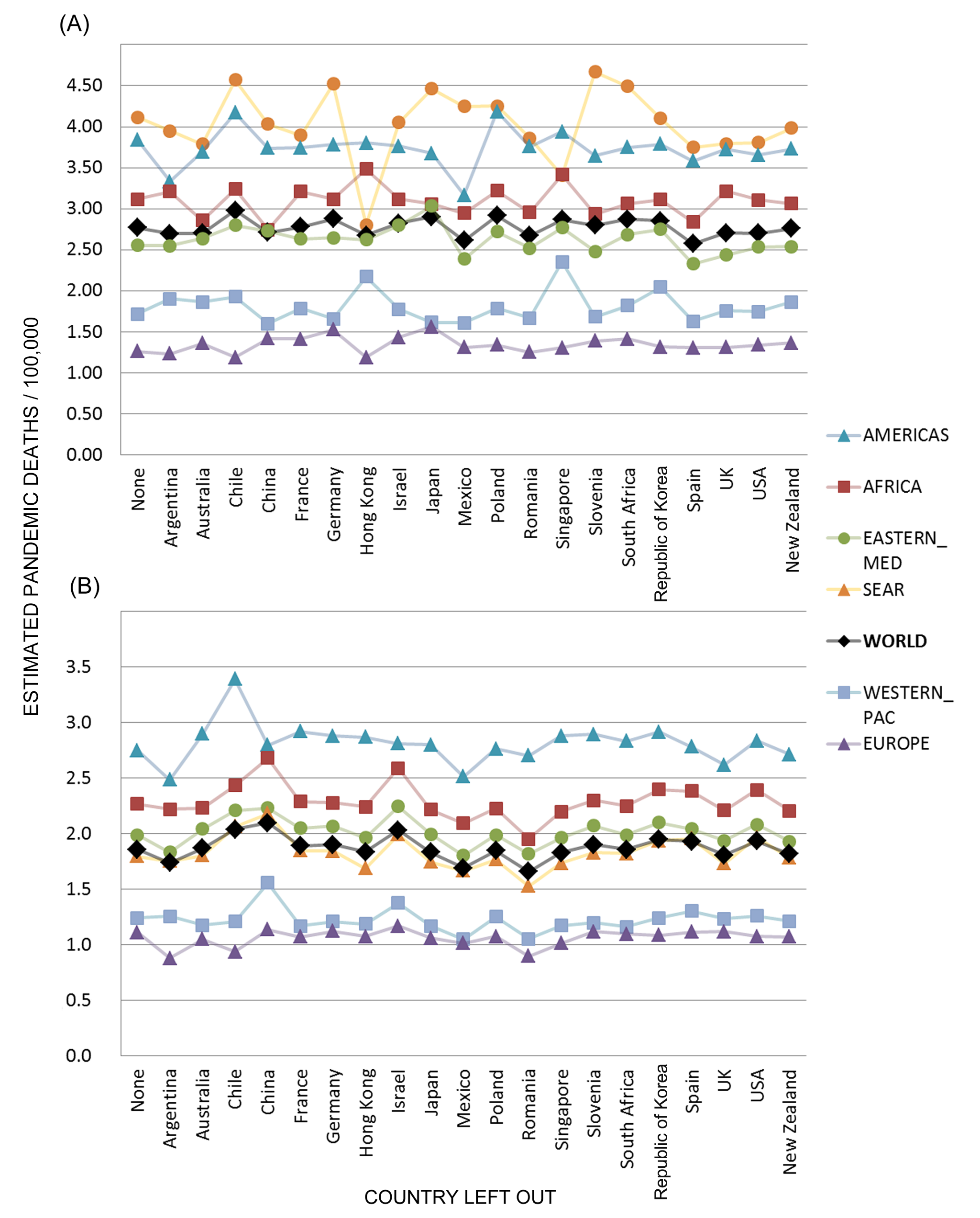 Sensitivity analysis of global and regional pandemic respiratory mortality rates.