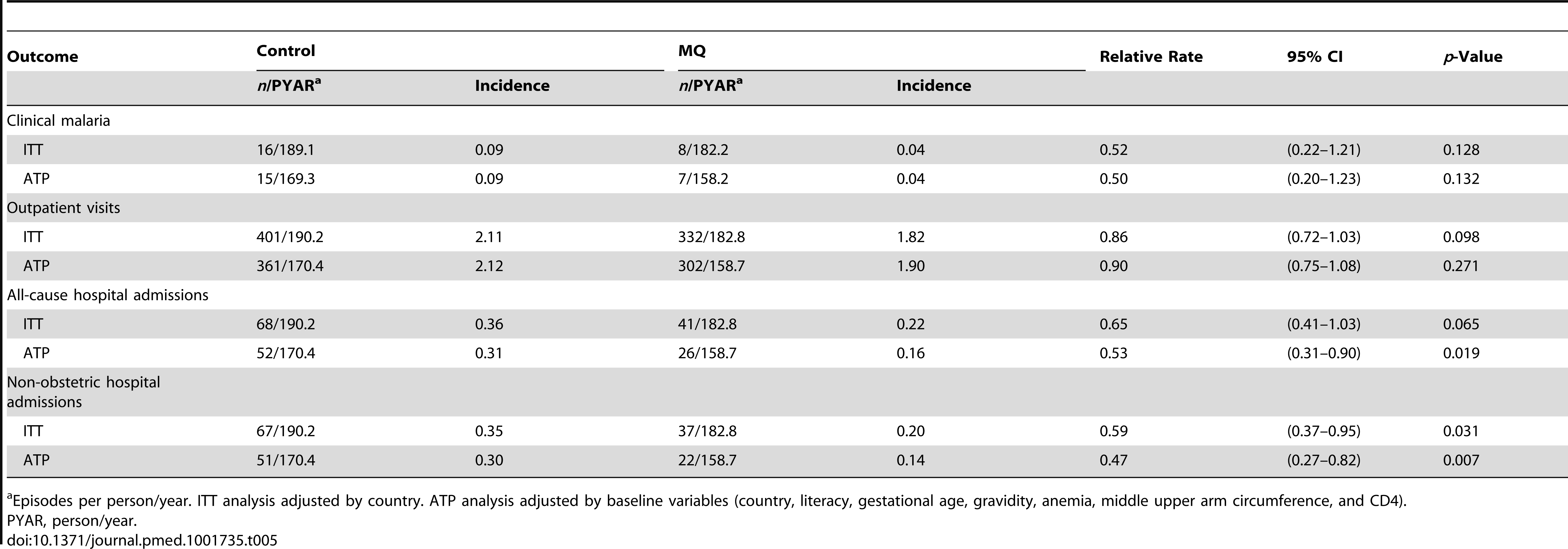 Incidence of clinical malaria, outpatient visits, and hospital admissions.