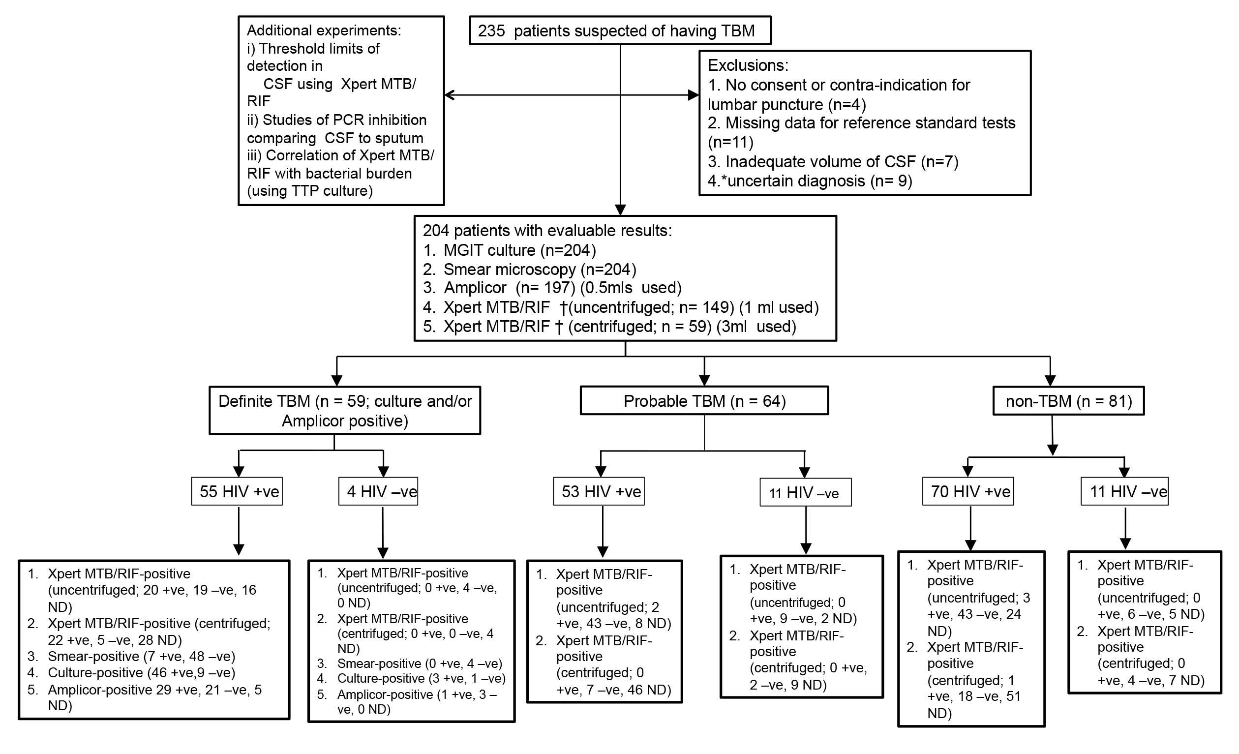 Summary flow chart of patient recruitment and diagnostic testing performed.