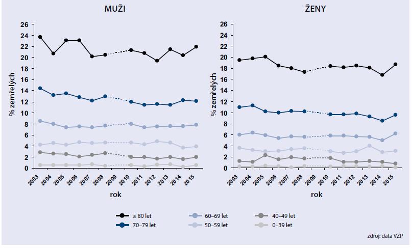 Vývoj celkové mortality pacientů se zaznamenanou antidiabetickou terapií v letech 2003–2015 dle pohlaví: léčba v daném a předchozím roce pouze inzulinem