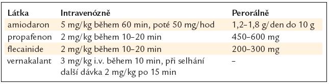 Účinná léčiva k farmakologické verzi fibrilace síní.