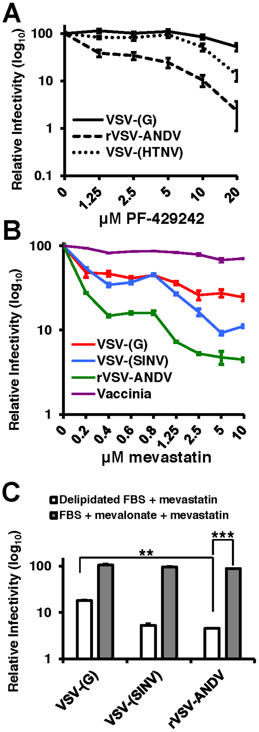 PF-429242 and mevastatin prevent efficient infection by rVSV-ANDV.