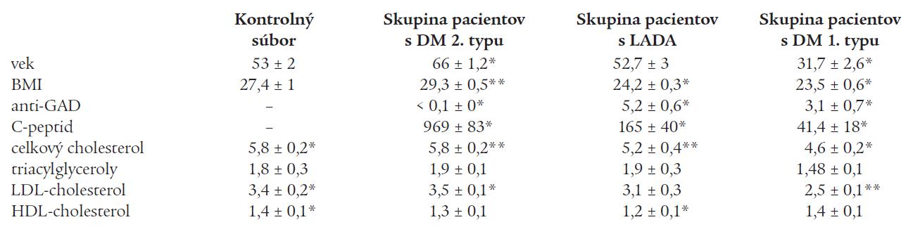 Priemerné hodnoty kvantitatívnych parametrov (vek, BMI, C-peptid, anti-GAD, základný lipidový status) v kontrolnom súbore a jednotlivých skupinách pacientov s DM.