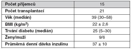 Základní charakteristiky příjemců samotných Langerhansových ostrůvků (průměr ± SD)