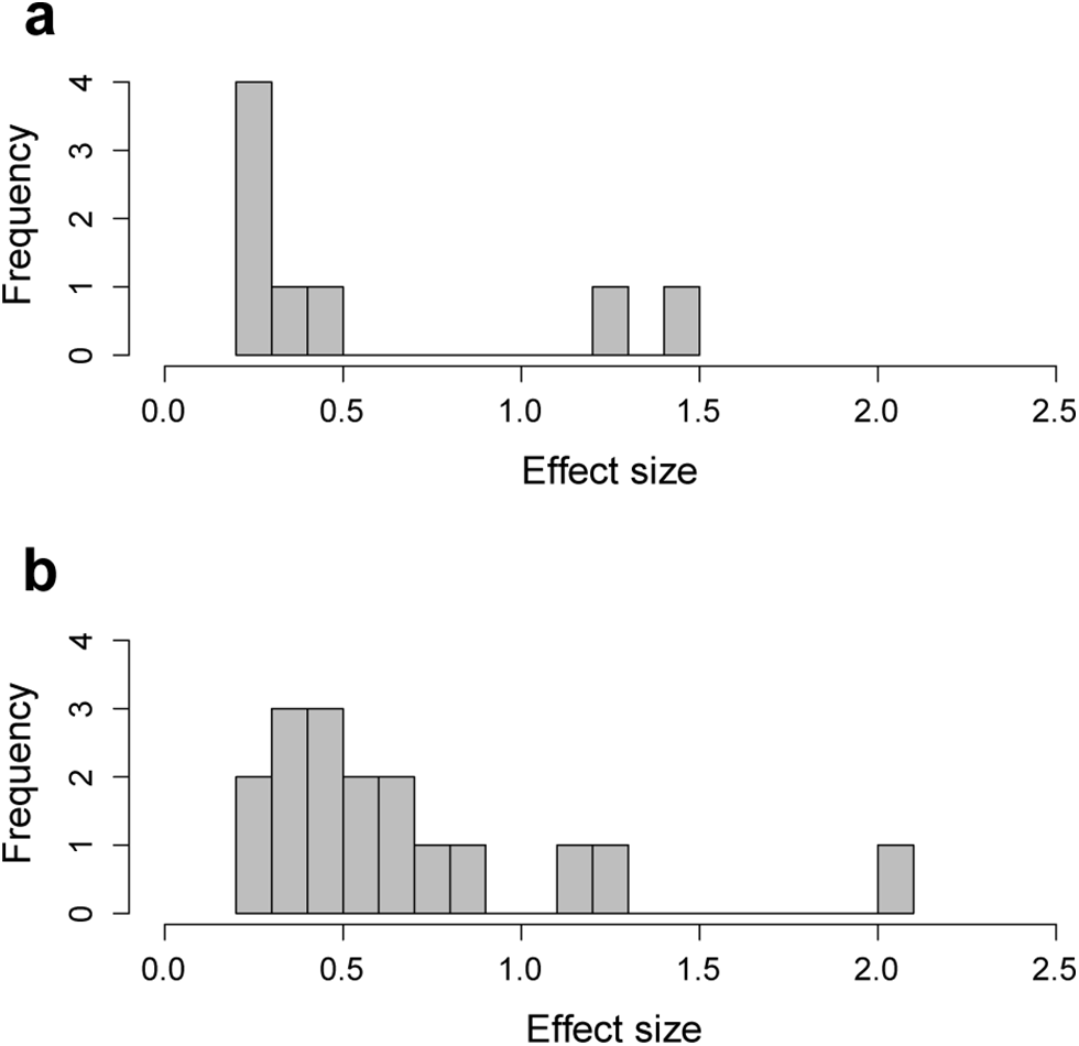Effect size of peak SNPs (lowest p-value in each QTL) associated with (a) mandible and (b) skull shape.