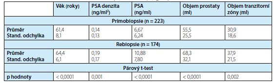Charakteristika pacientů ve skupinách o primobiopsii a rebiopsii<br>