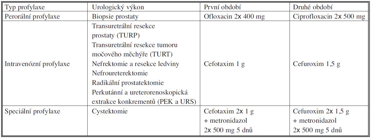 Rozdělení antibiotické profylaxe podle způsobu profylaxe Tab. 1. Distribution of antibiotic prophylaxis according to a prophylactic method