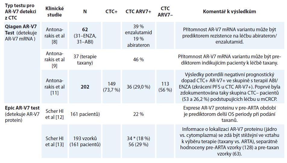 Frekvence AR-V7 variant jako výsledek certifikovaných algoritmů pro testování AR-V7 v cirkulujících nádorových buňkách (CTC).