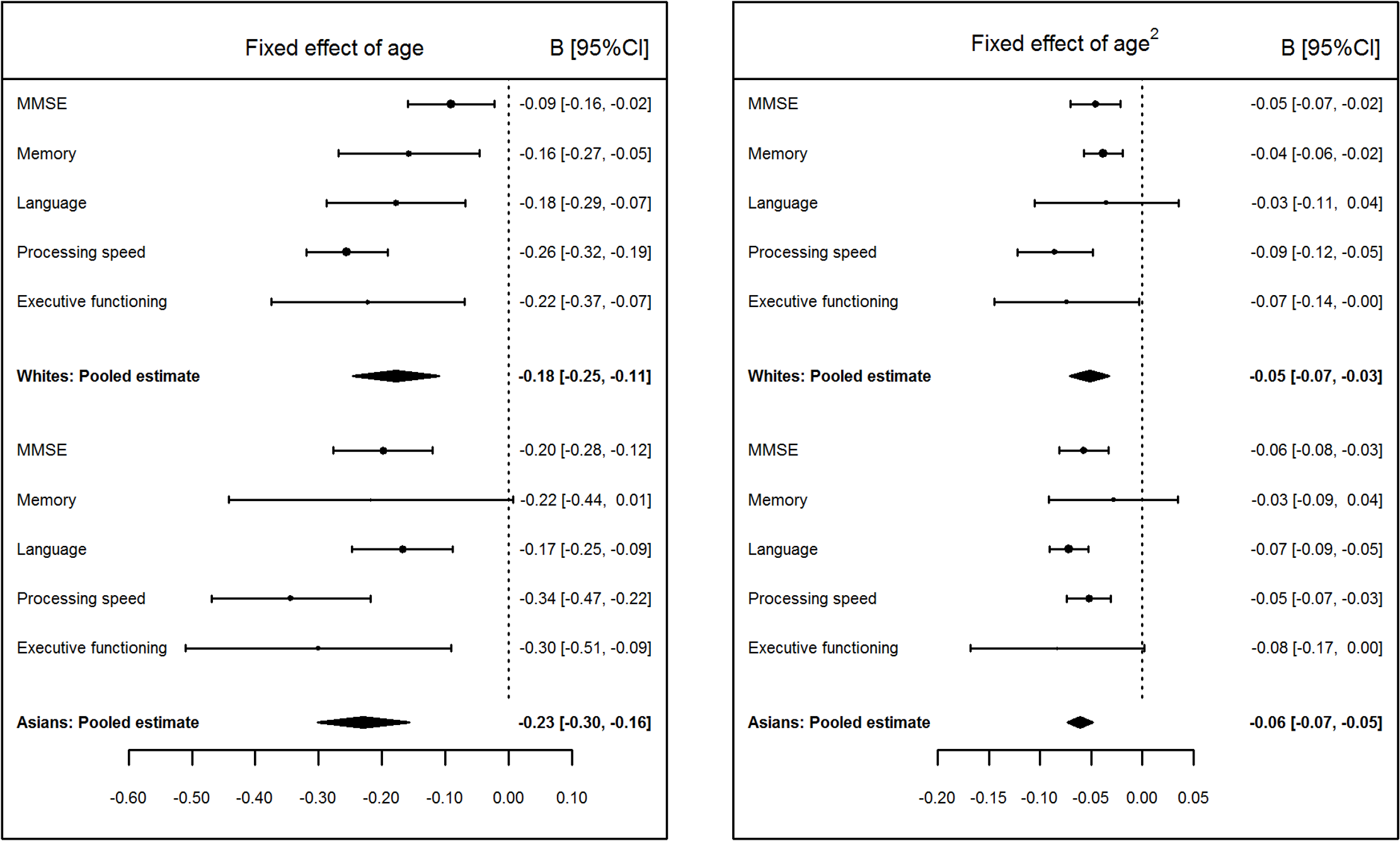 Pooled values of age and age<sup>2</sup> fixed effects on Mini-Mental State Examination (MMSE) and cognitive domain scores for white and Asian groups.