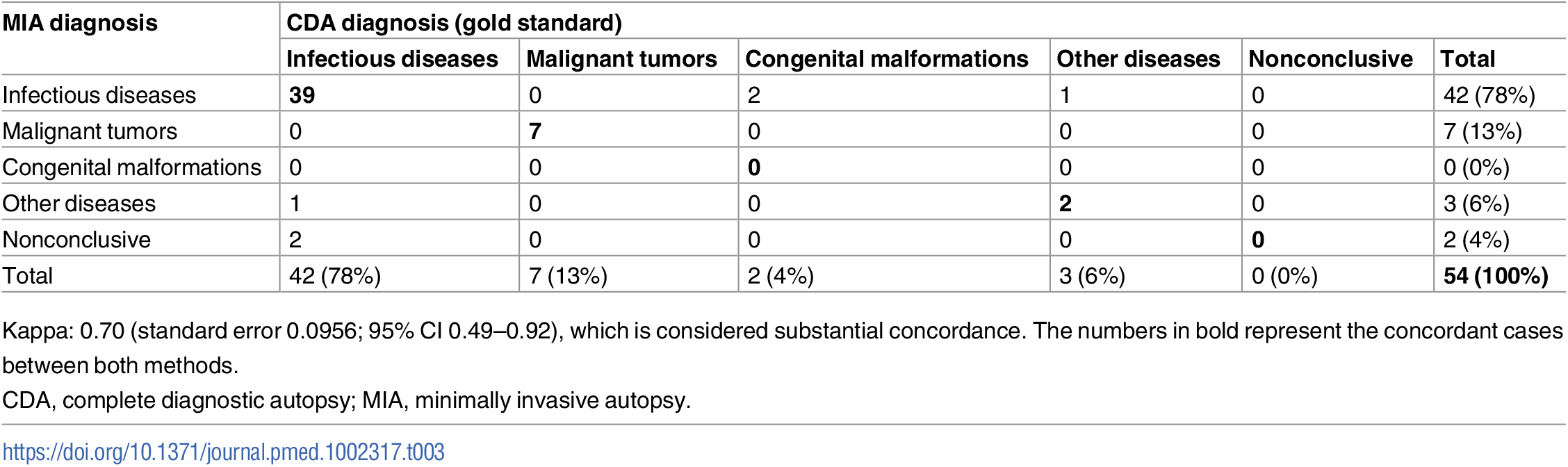 Concordance of the categorization of the cause of death established by the minimally invasive autopsy and the complete diagnostic autopsy (gold standard).