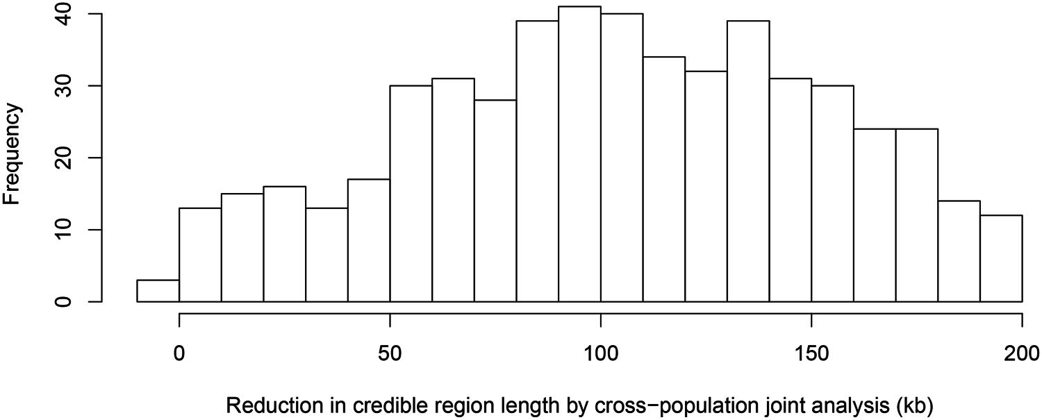 Histogram of reduction in 95% credible region length by cross-population joint analysis.