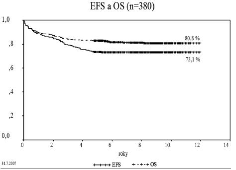 Event-free survival a celkové přežití (OS) 380 dětí s non-B ALL léčených ve studii ALL-BFM 95.