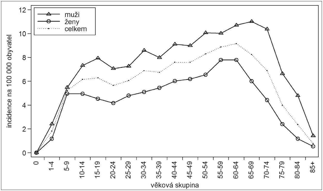 Klíšťová encefalitida, Česká republika, 2001–2011, věkově specifická incidence na 100.000, rozdělení podle věkových skupin a pohlaví Fig. 3. Tick-borne encephalitis, Czech Republic, 2001–2011, age-specific incidence per 100 000 population, distributed by age and sex