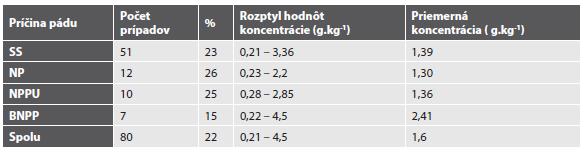 Výskyt a koncentrácia etanolu v jednotlivých skupinách podľa príčiny pádu z výšky.
