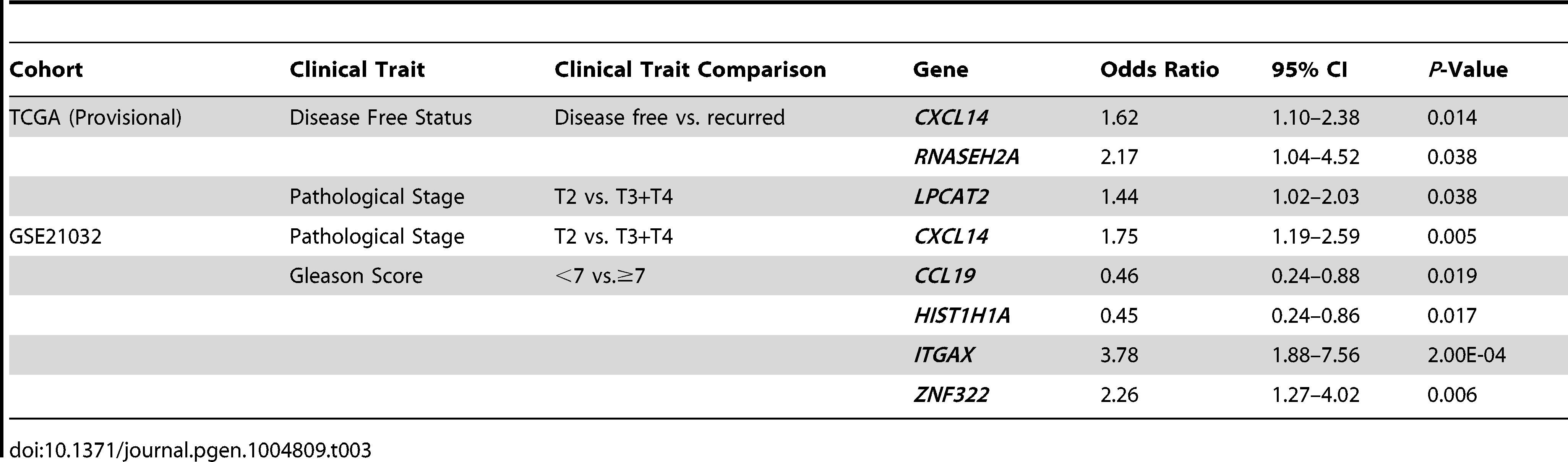Stepwise logistic regression analysis of QTL candidate genes in TCGA (Provisional) and GSE21032 cohorts.