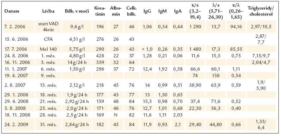 Nejdůležitější laboratorní parametry před zahájením léčby a jejich změny po 4 cyklech (měsících) chemoterapie VAD, následované stimulační chemoterapií (cyklofosfamid 2,5 g/ m<sup>2</sup>) se sběrem kmenových krvetvorných buněk, v době podání vysokodávkované chemoterapie (melfalan 140 mg/ m<sup>2</sup>) a při následném sledování, kdy pacientka byla již bez specifické protimyelomové léčby. U odpadu celkové bílkoviny uvádíme někdy koncentraci v g/ l a někdy za g/ 24 h, cílem bylo vždy kvantifikovat odpad lehkých řetězců a celkové bílkoviny za 24 hod, ale v životě se nikdy nezdaří vše, co chceme.