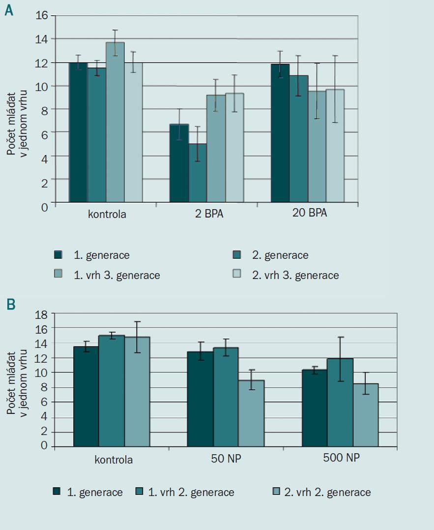 Vliv xenoestrogenů na počet narozených mláďat. Bisfenol A (A), nonylfenol (B).