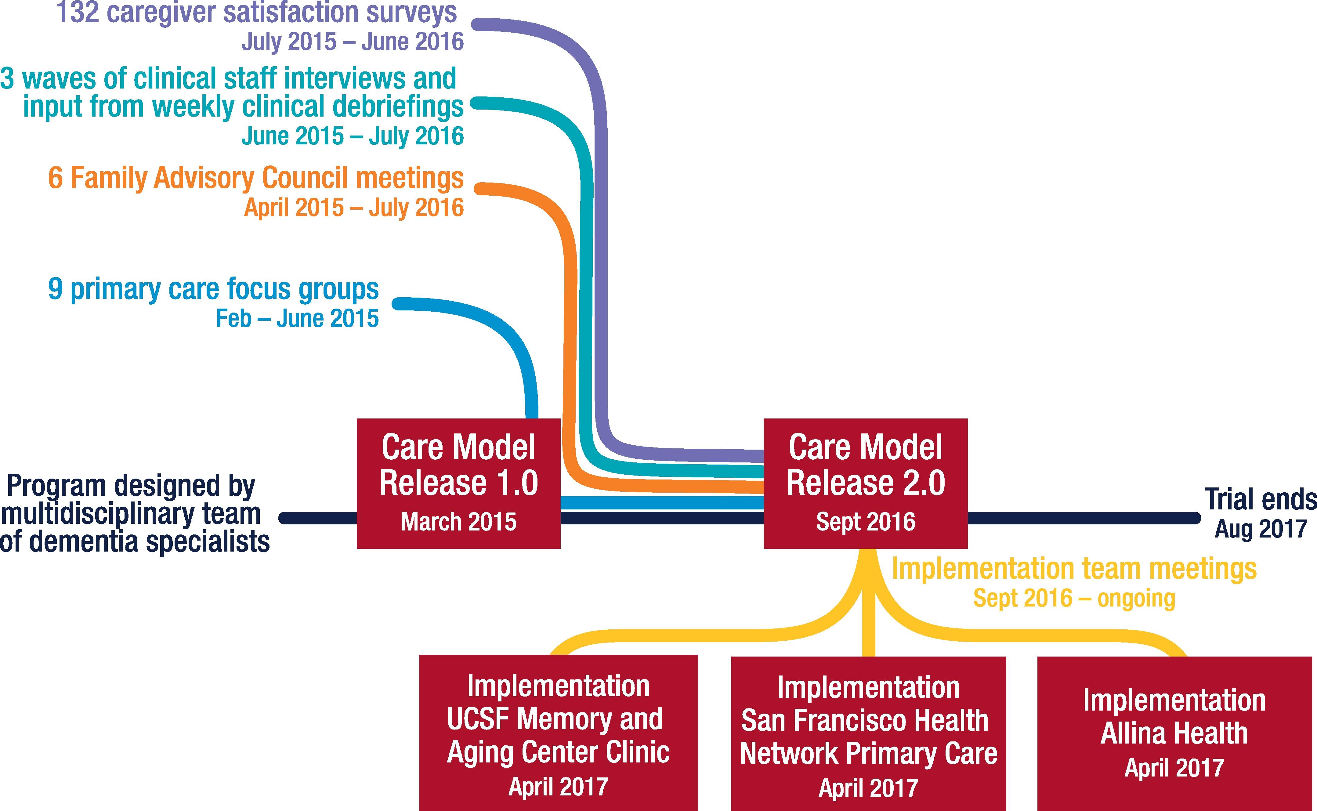 Agile development of the care model.