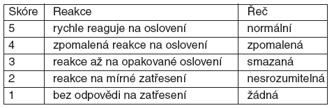 OAASS: Observers Assessment of Alertness Sedation Score [26]