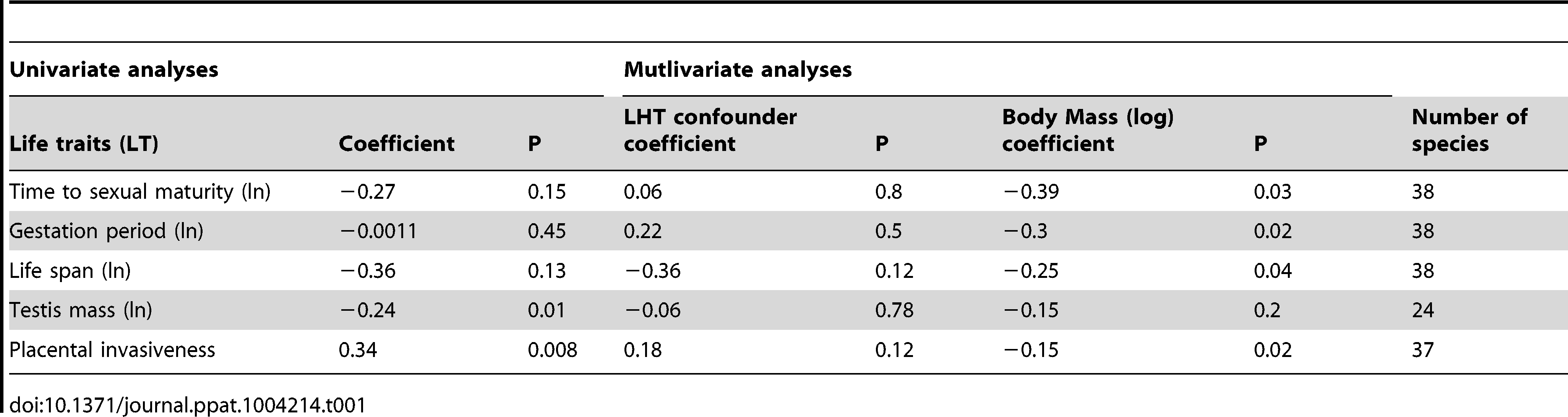 Phylogenetically corrected correlations of number of ERVs per genome acquired over the last 10(log) against life history traits (LHT) confounders.