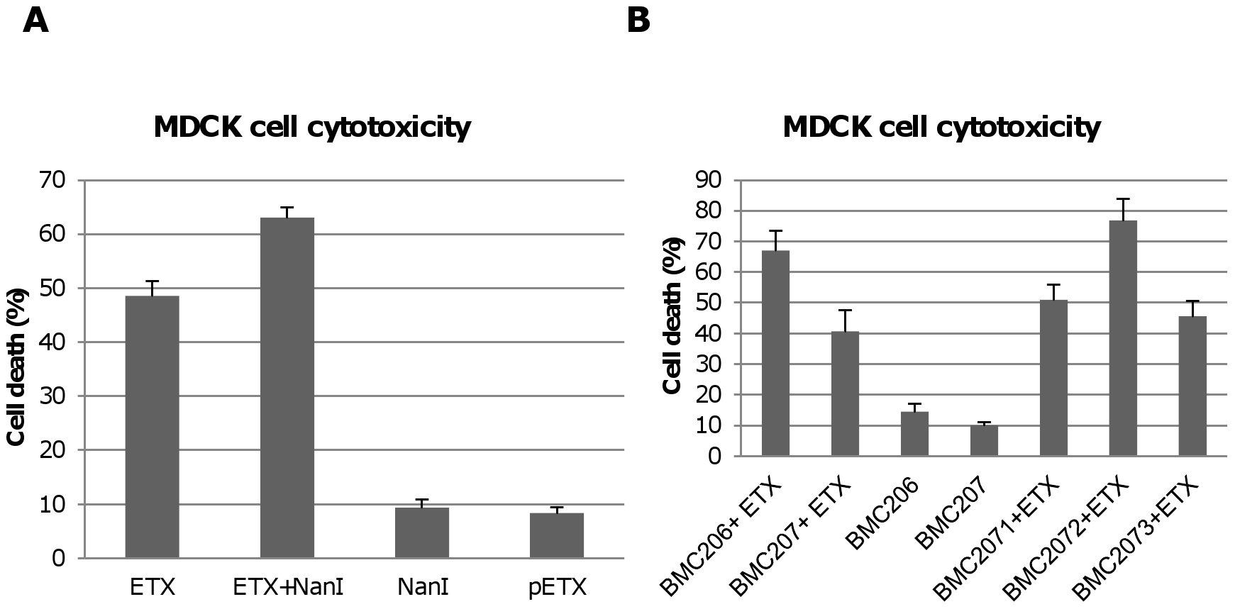 Sialidases increase cytotoxicity for MDCK cells.