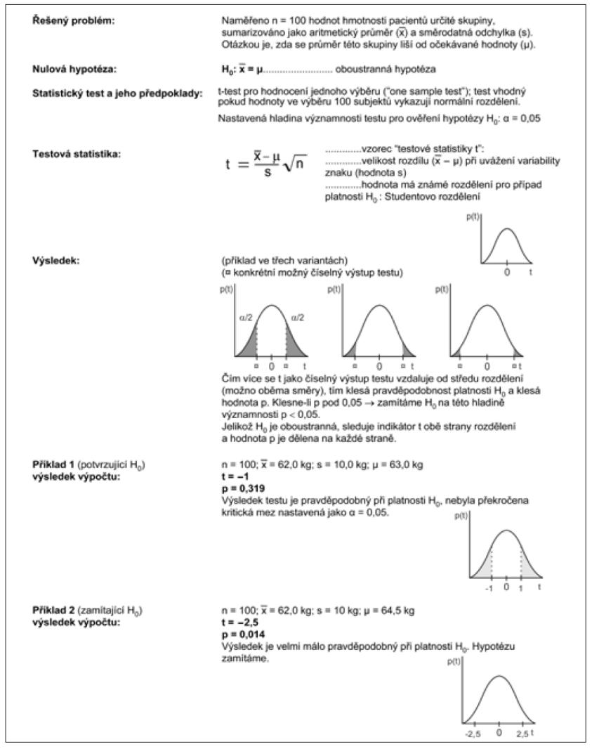 Příkladem dokumentovaný standardní postup testování hypotéz.
