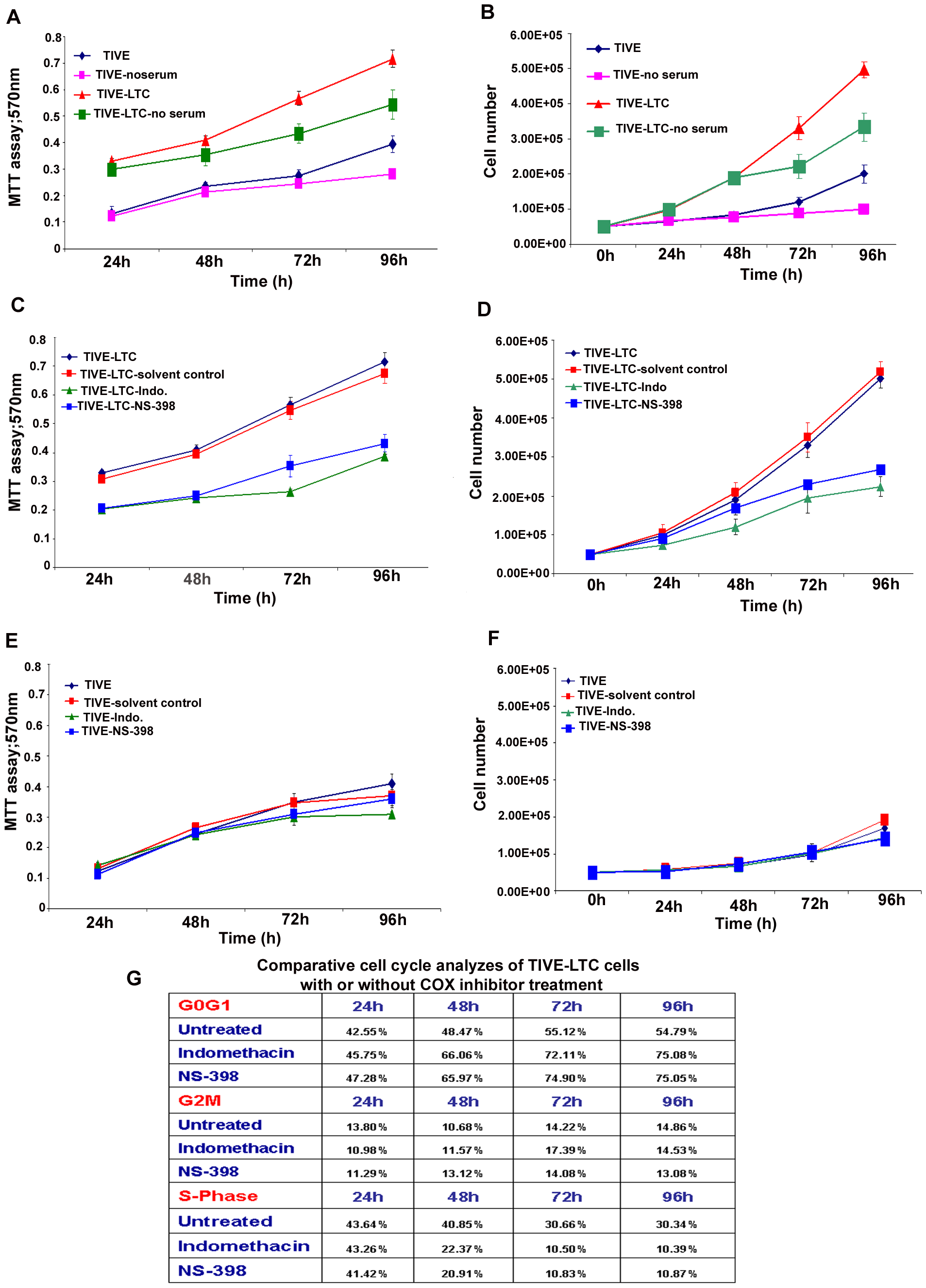 Effect of COX-2 inhibition on cell survival and cell cycle profile of latently infected TIVE-LTC cells.