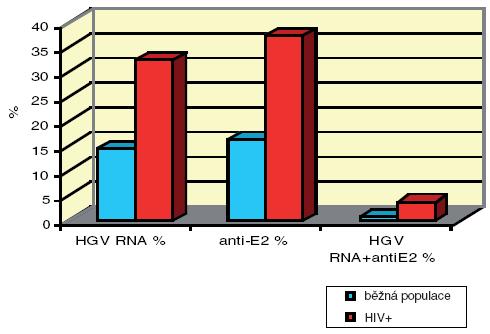 Srovnání markerů HGV infekce u prvodárců v ČR a HIV-infikovaných pacientů z AIDS Centra Praha. Recentní GBV-C infekce byla zjištěna u 107 z 329 (32,5%) pacientů, anamnestická GBV-C infekce u 123 z 329 (37,4%)