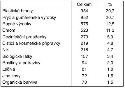 Příčiny kontaktních ekzémů v ČR v období 1992–2004