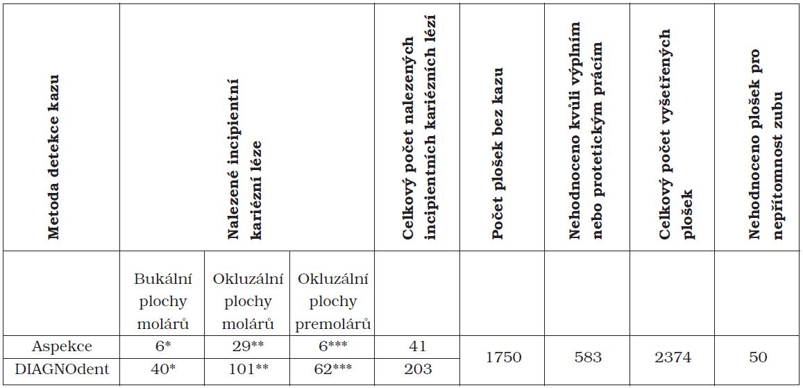 Počet incipientních kariézních lézí na bukálních a okluzálních plochách premolárů a molárů zachycených různými diagnostickými metodami