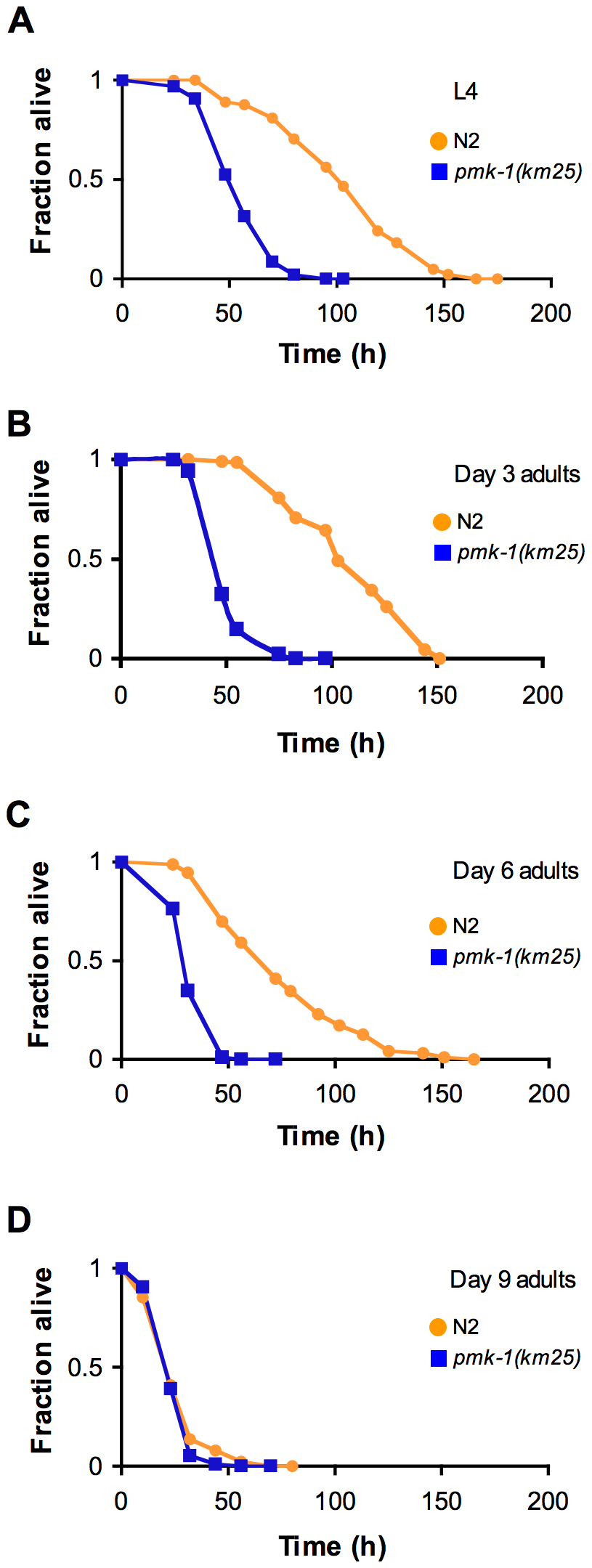 Age-dependent decrease in the contribution of PMK-1 p38 MAPK signaling to <i>C. elegans</i> immunity.