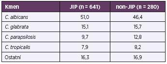 Rozložení nejčastěji izolovaných kmenů na JIP a non-JIP v procentech Table 4. Distribution of the most common ICU and non-ICU strains in percentages