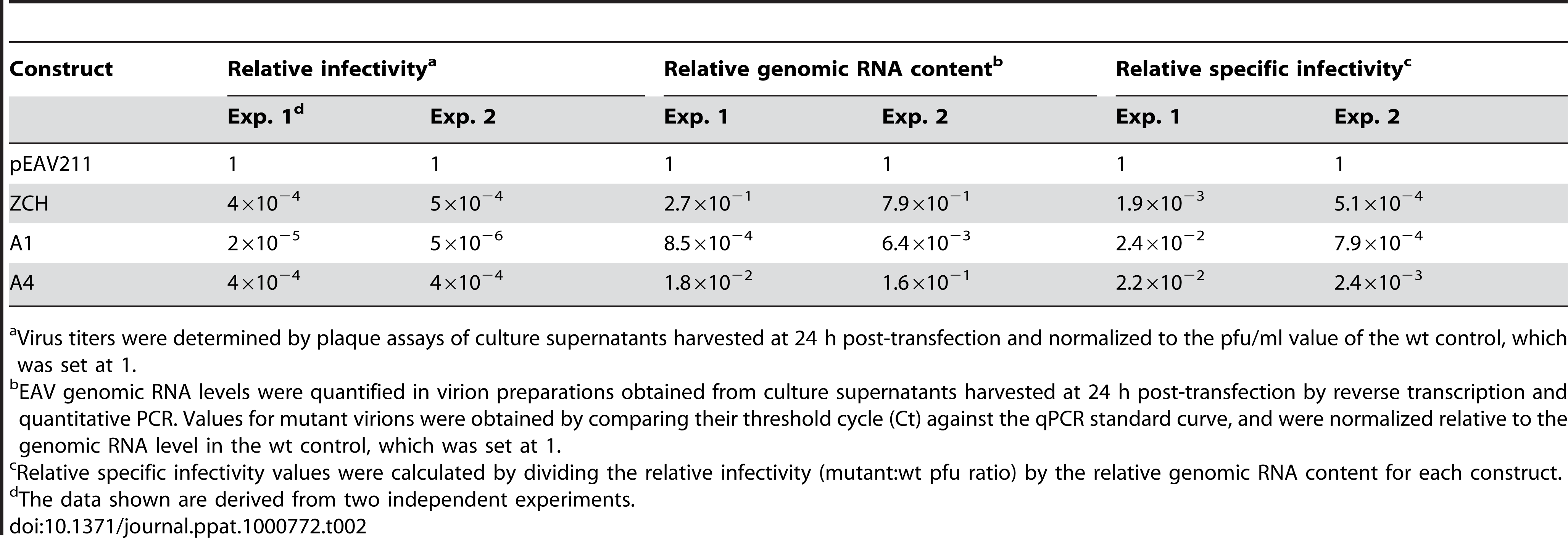 Relative specific infectivities of virus particles from nsp1 mutants with imbalanced mRNA profiles.
