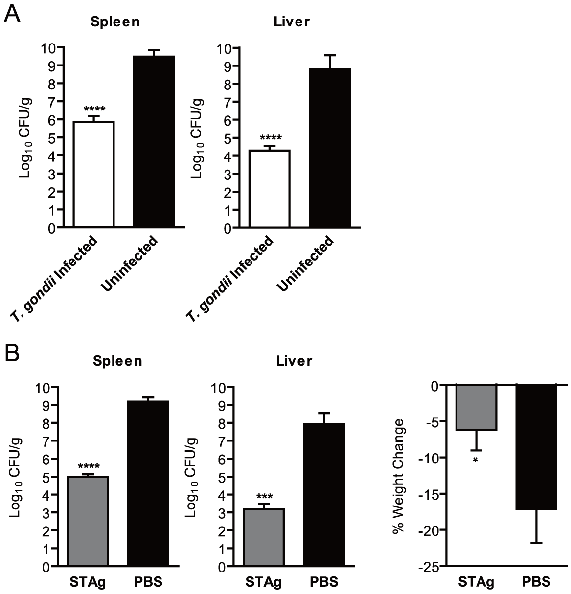 Chronic <i>T. gondii</i> infection or stimulation with STAg reduces bacterial burden during <i>L. monocytogenes</i> infection.