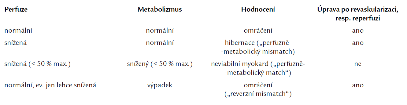 Hodnocení perfuze a metabolizmu glukózy v dysfunkčních segmentech levé komory [24].