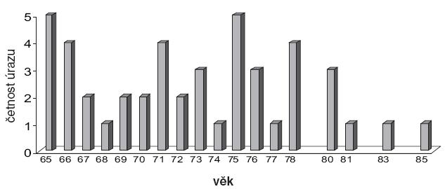Rozložení sledovaných pacientů podle věku