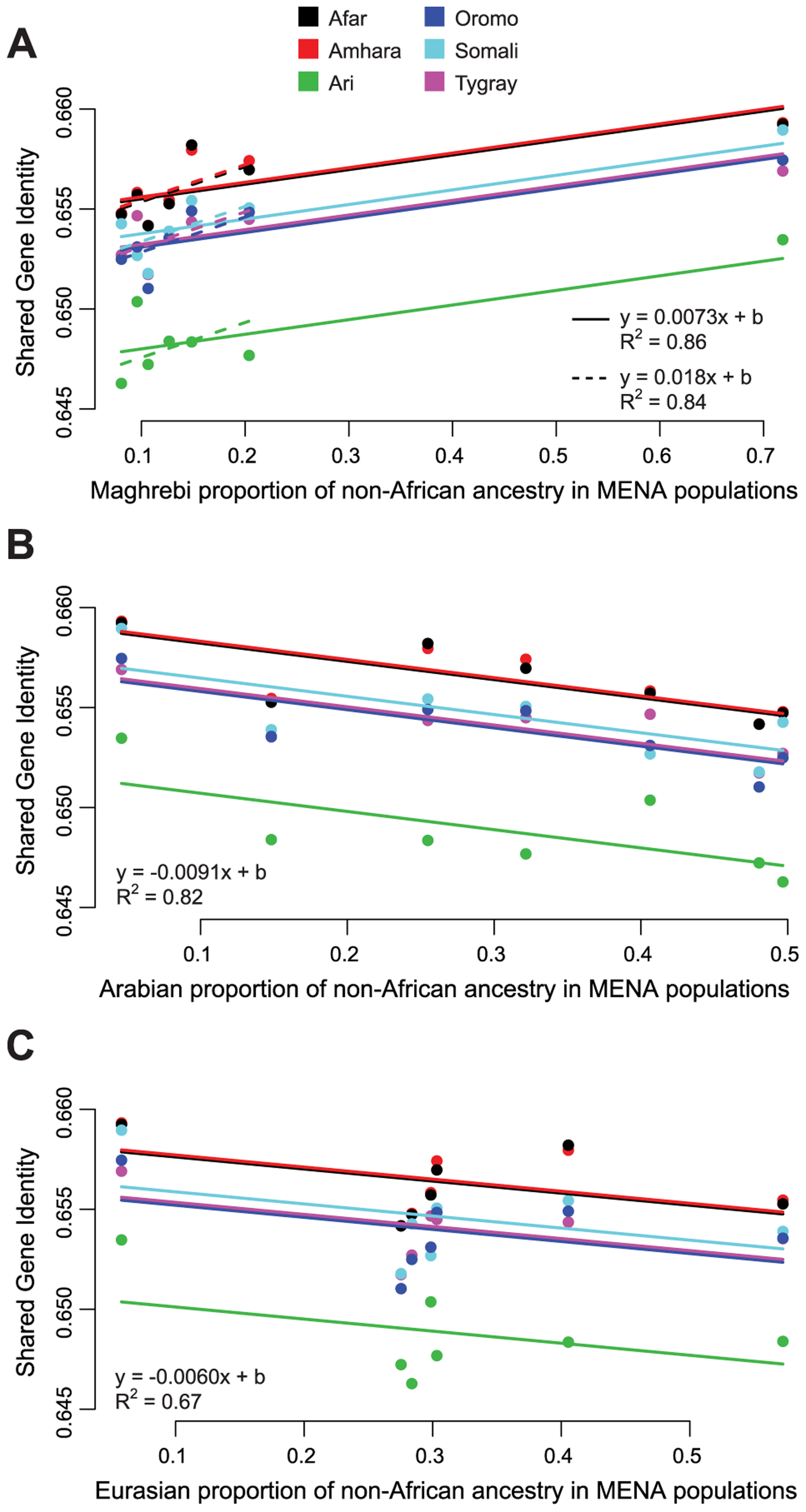 Relationship between non-African ADMIXTURE ancestry components and shared gene identity between HOA and MENA populations.