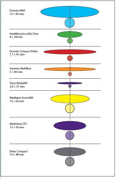 Rozměry a tvar fokální zóny u vybraných litotryptorů Fig. 9 Comparision of the focal zones of selected lithotripters