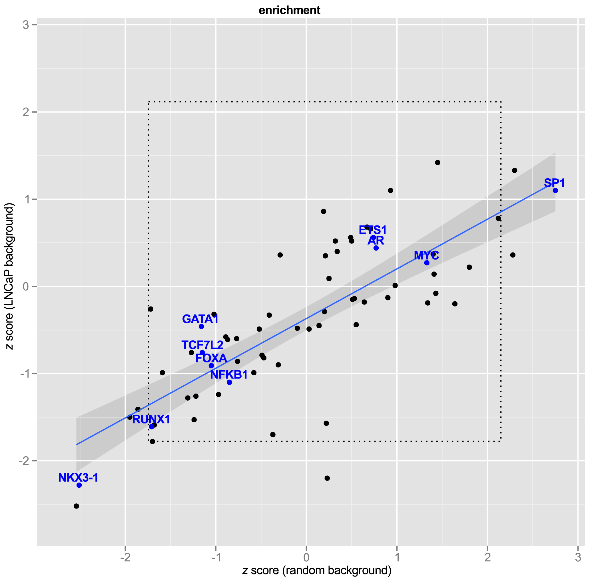 Transcription Factor Response Elements are not enriched in PCa GWAS SNPs.