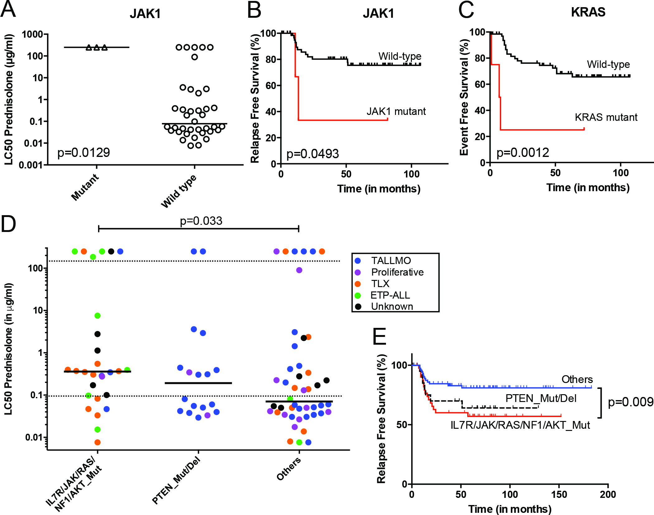 Mutations/aberrations affecting the IL7R signaling pathway in pediatric T-ALL patients at diagnosis predict diminished steroid response and poor outcome.