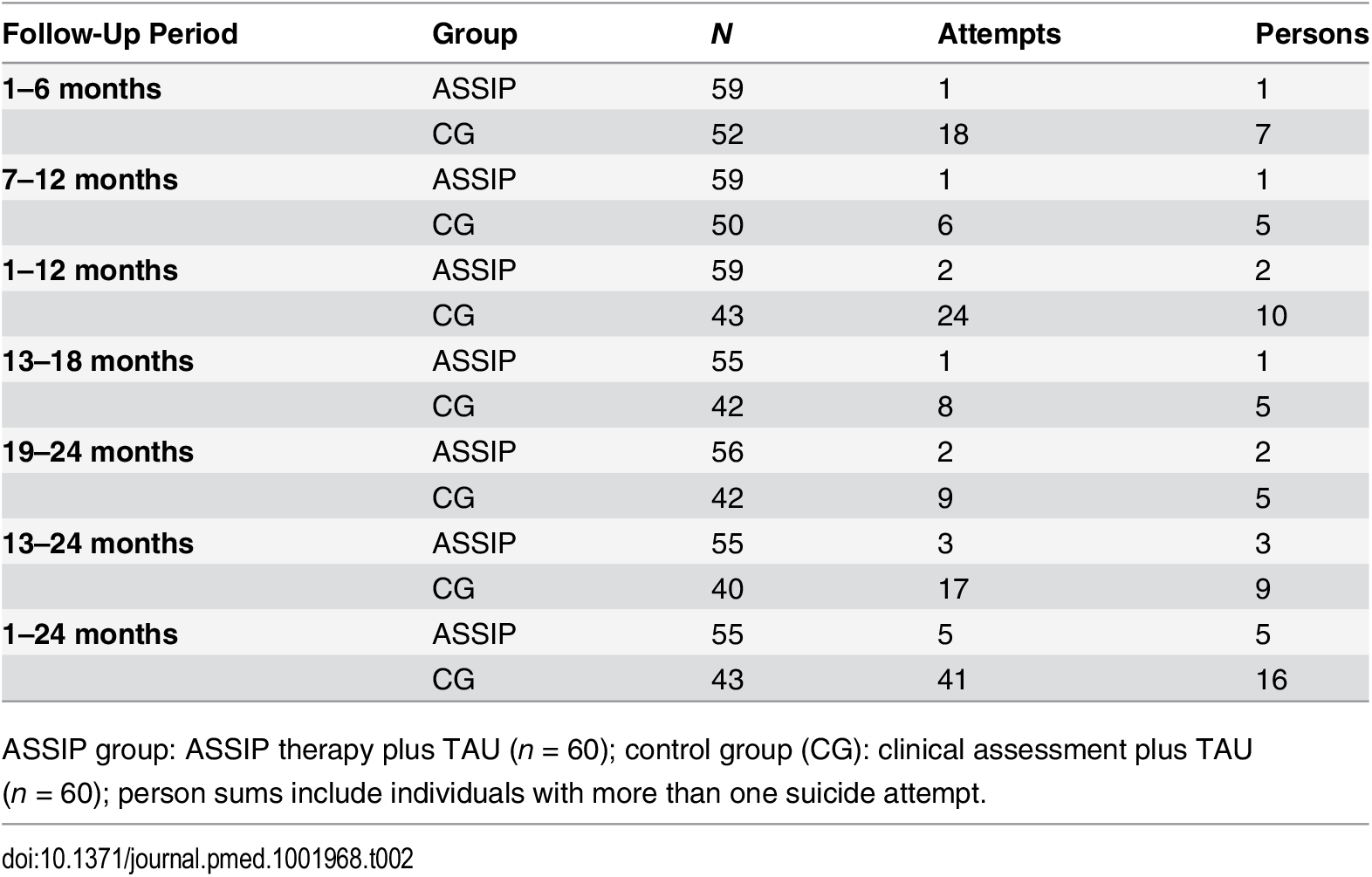 Repeated suicide attempts during 24-month follow up: ITT analysis (<i>n</i> = 120).