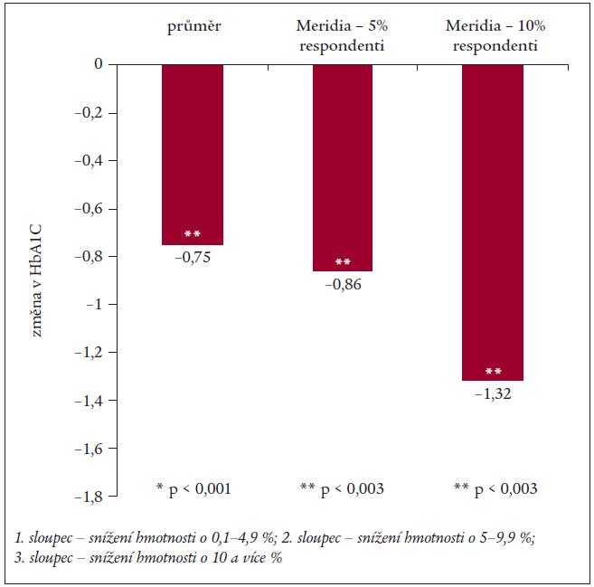 Snížení hodnoty glykovaného hemoglobinu u diabetiků při léčbě sibutraminem.