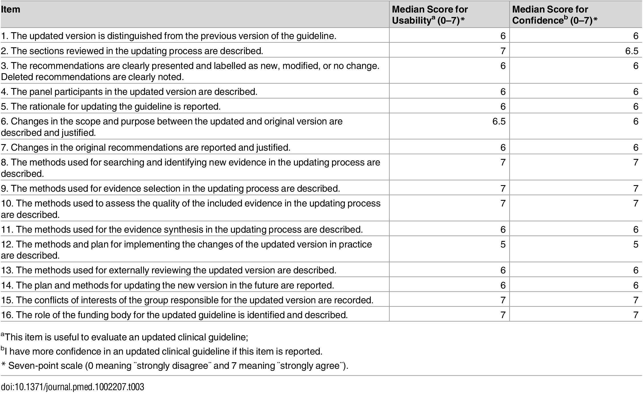 Results of the external review with clinical guideline methodologists.