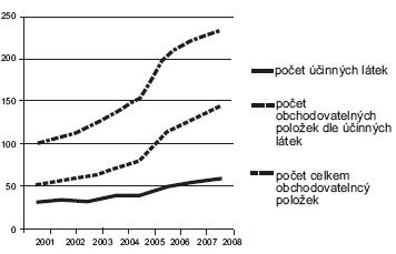 Porovnání vývoje obchodovaných účinných látek, vybraných položek a celkem obchodovaných položek u ATC skupiny A