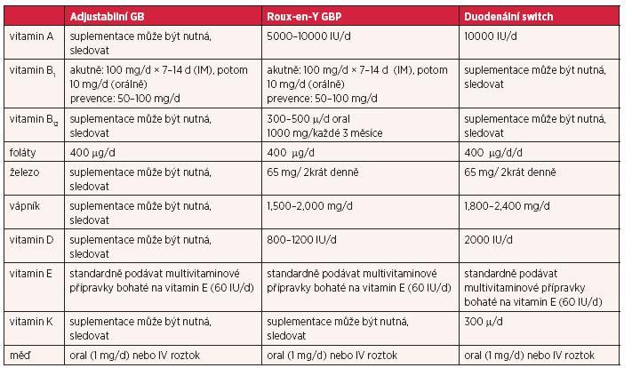 Doporučená suplemetace vitaminů a minerálních látek (3)