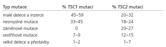 Spektrum mutací odhalených v genech TSC1 a TSC2 [6– 13]. Mutace pozorované u TSC1 (n = 174) a u TSC2 (n = 1 038)