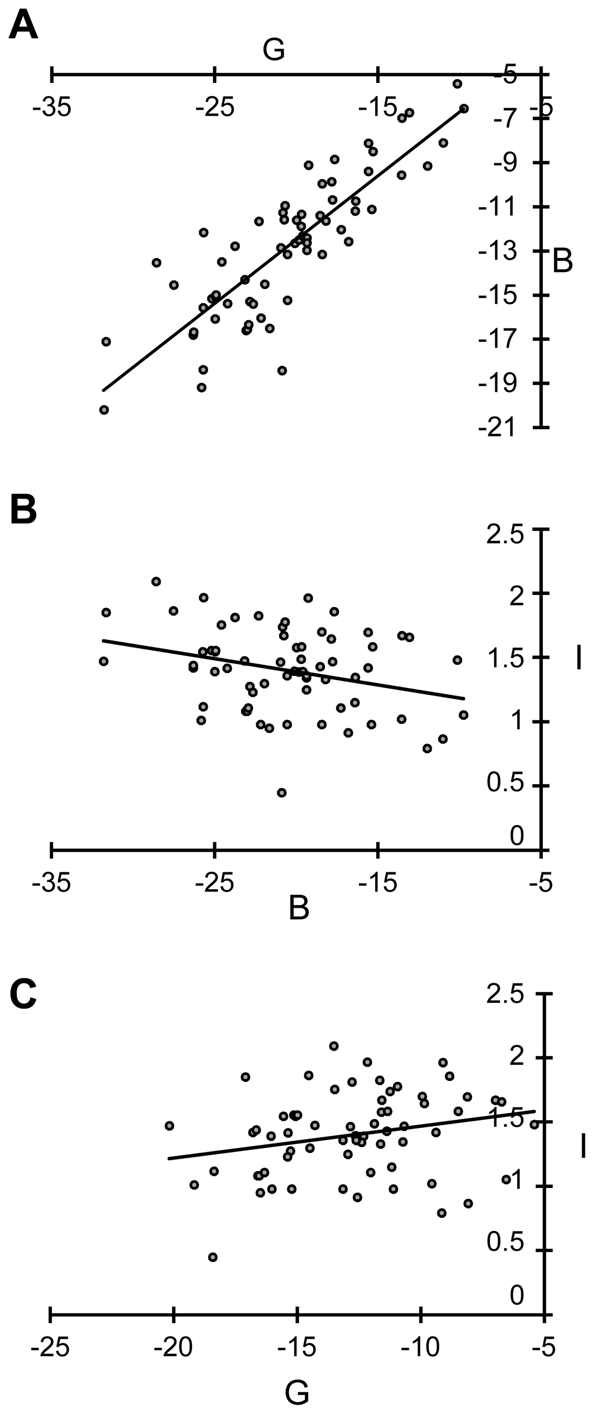 Graphic representations of correlation between the variables B, G, and I after Box-Cox transformation.