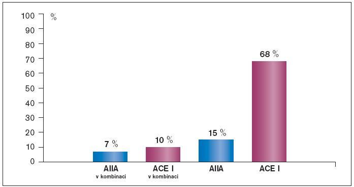 Spotřeba ACEI a AIIA v České republice 09/2004–08/2005.